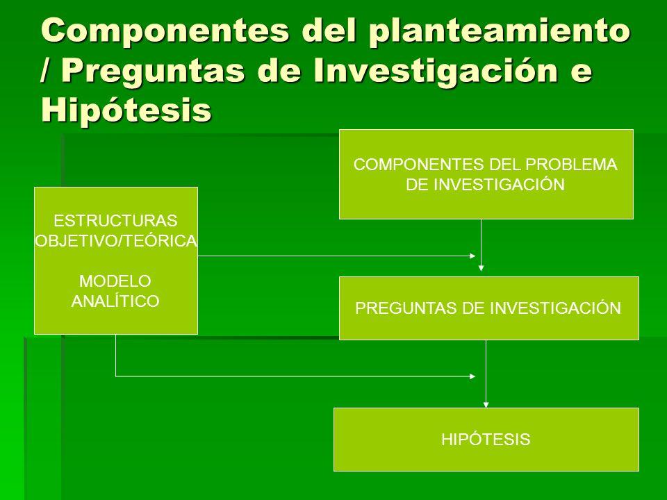 Componentes del planteamiento / Preguntas de Investigación e Hipótesis
