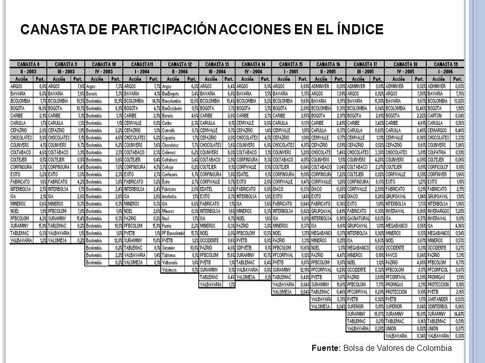 CANASTA DE PARTICIPACIÓN ACCIONES EN EL ÍNDICE