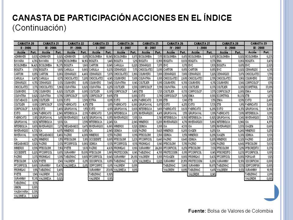 CANASTA DE PARTICIPACIÓN ACCIONES EN EL ÍNDICE (Continuación)