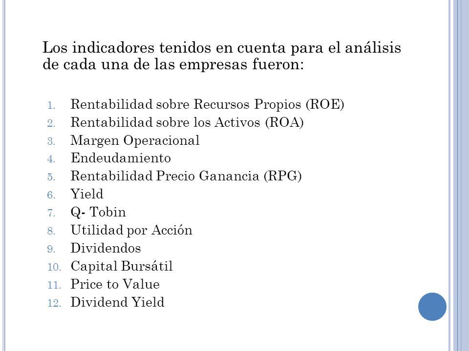 Los indicadores tenidos en cuenta para el análisis de cada una de las empresas fueron: