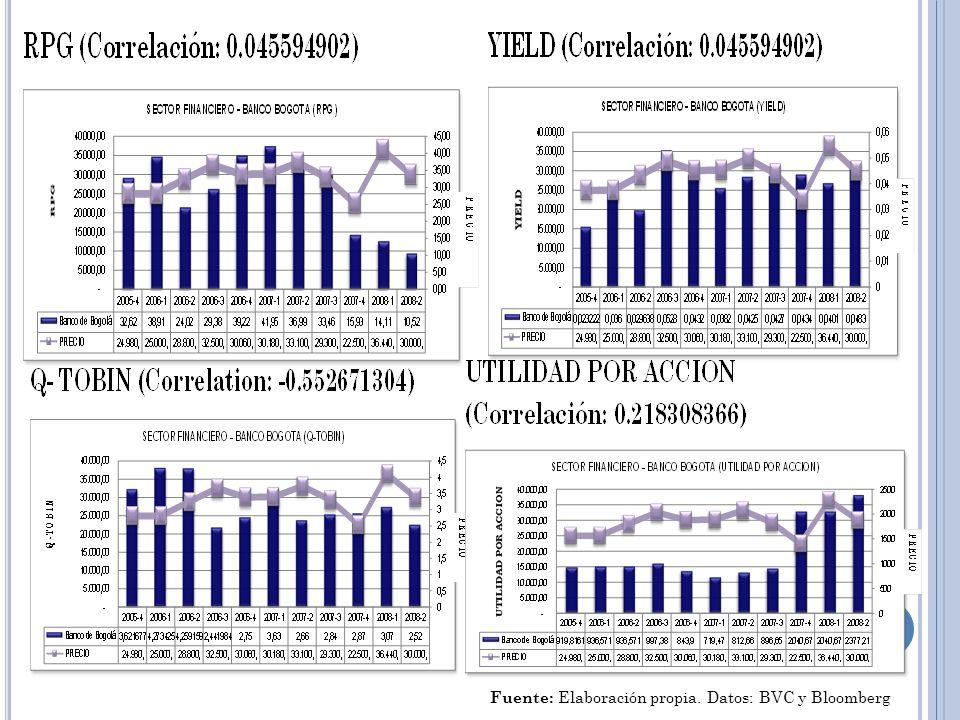 Fuente: Elaboración propia. Datos: BVC y Bloomberg