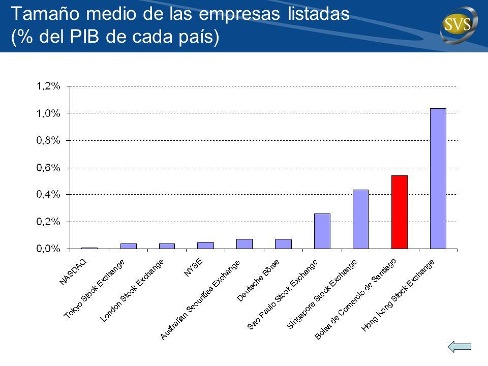 Tamaño medio de las empresas listadas (% del PIB de cada país)