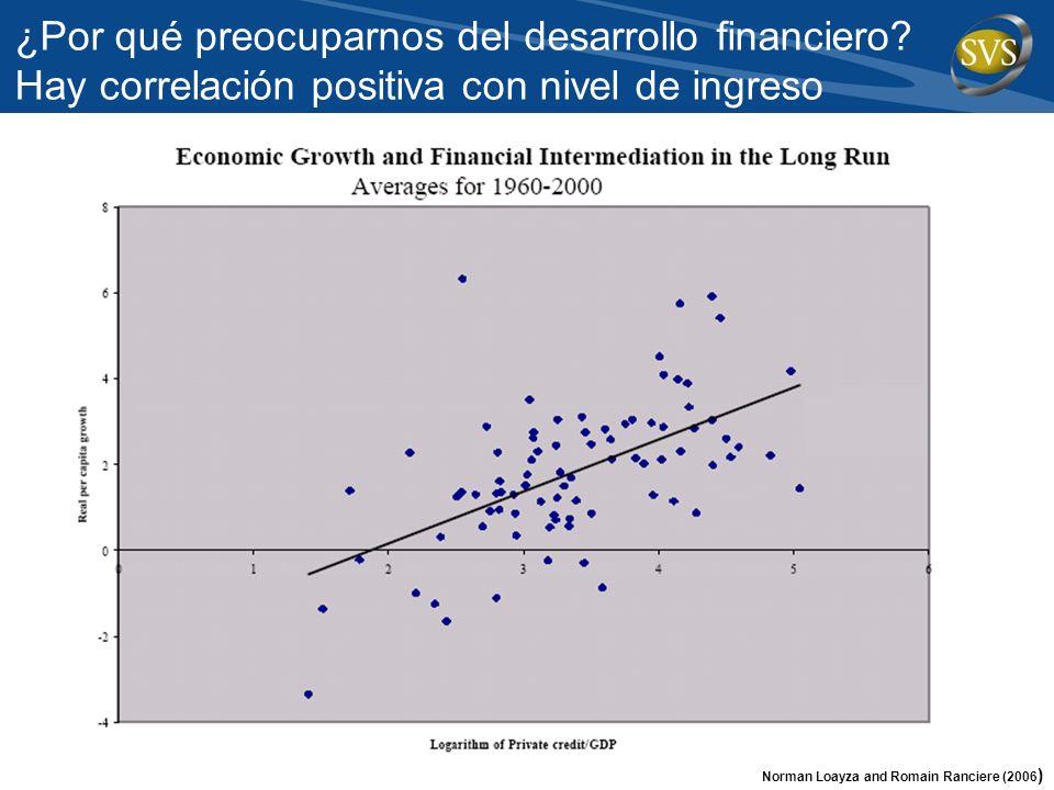 ¿Por qué preocuparnos del desarrollo financiero
