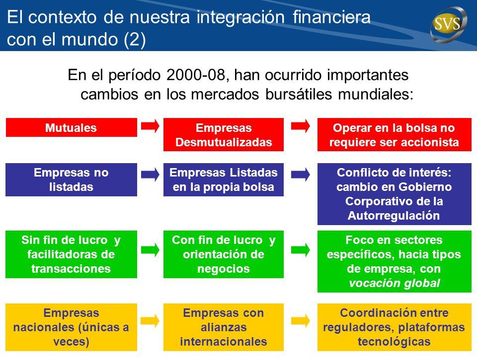 El contexto de nuestra integración financiera con el mundo (2)