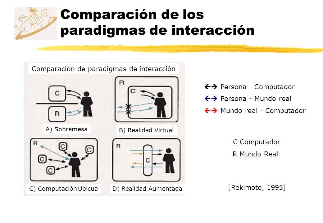 Comparación de los paradigmas de interacción