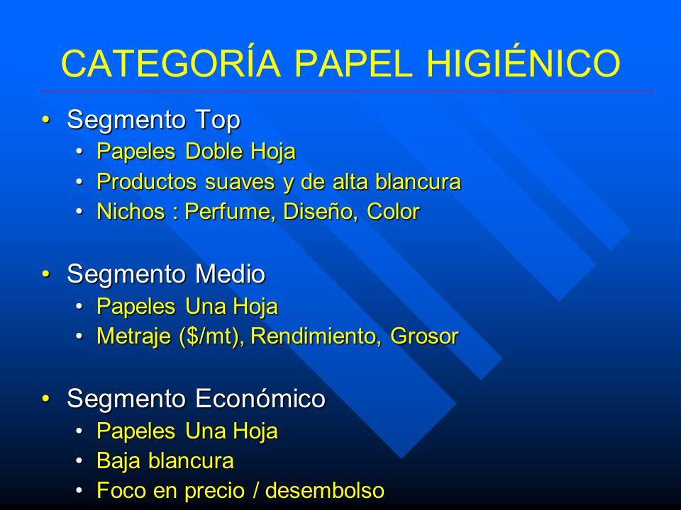 CATEGORÍA PAPEL HIGIÉNICO