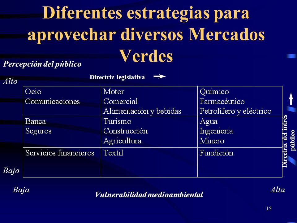 Diferentes estrategias para aprovechar diversos Mercados Verdes