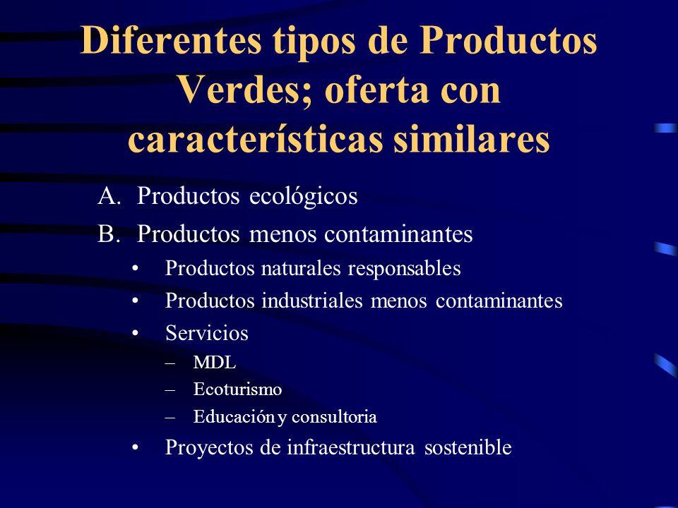 Diferentes tipos de Productos Verdes; oferta con características similares