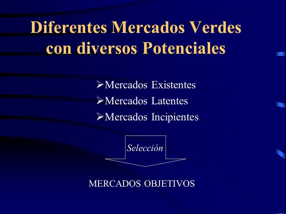 Diferentes Mercados Verdes con diversos Potenciales