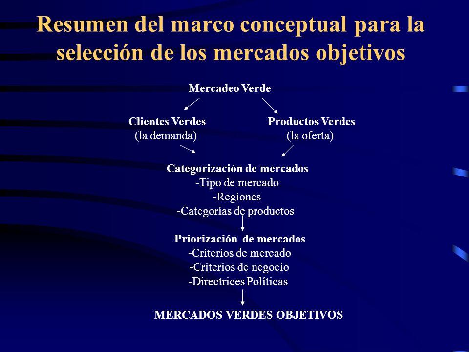 Categorización de mercados Priorización de mercados