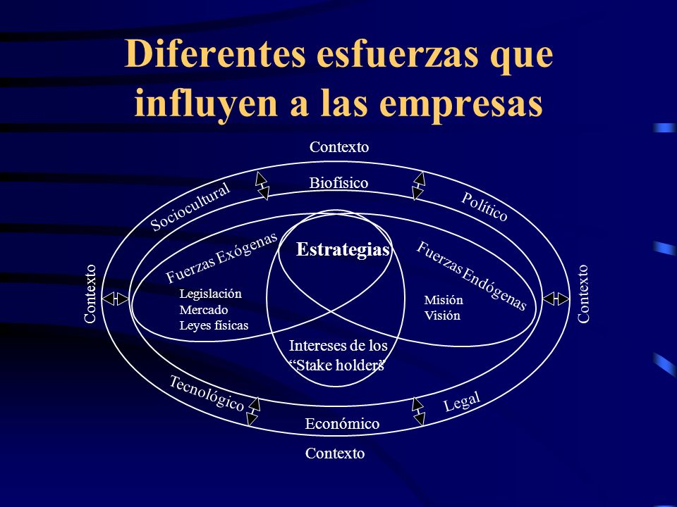 Diferentes esfuerzas que influyen a las empresas