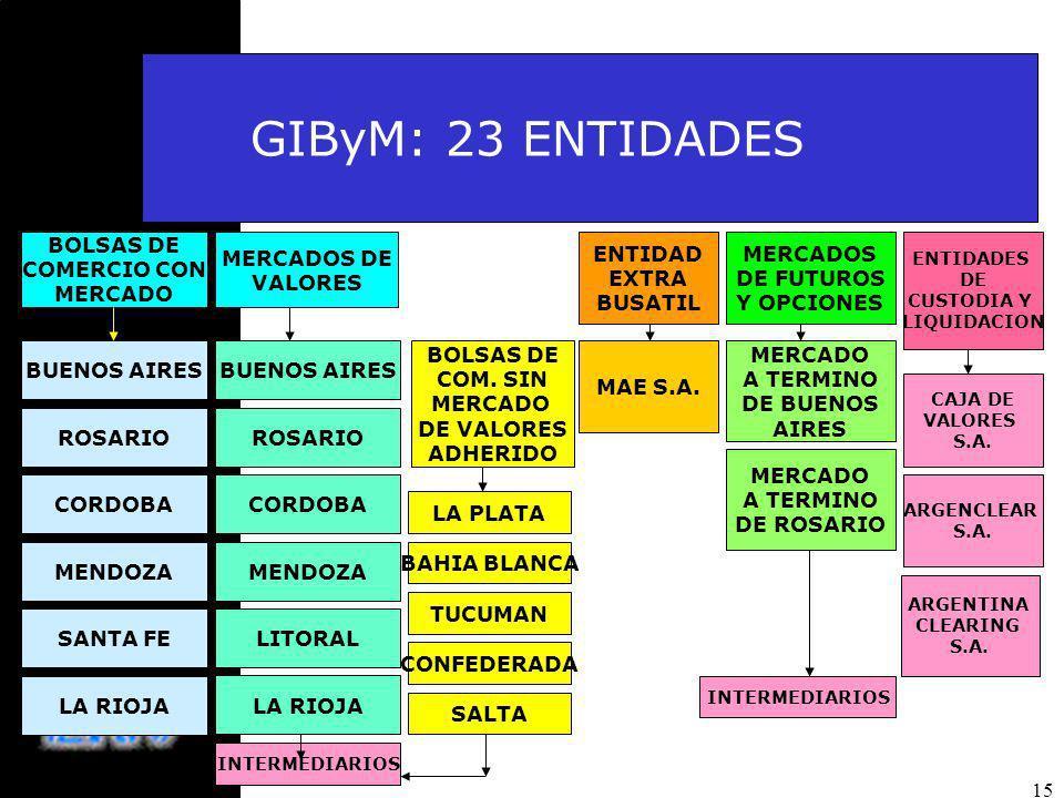 GIByM: 23 ENTIDADES 15 BOLSAS DE COMERCIO CON MERCADO MERCADOS DE