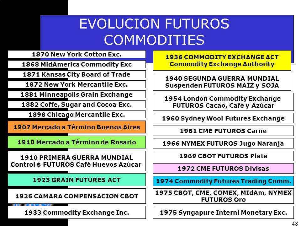 EVOLUCION FUTUROS COMMODITIES 1870 New York Cotton Exc.