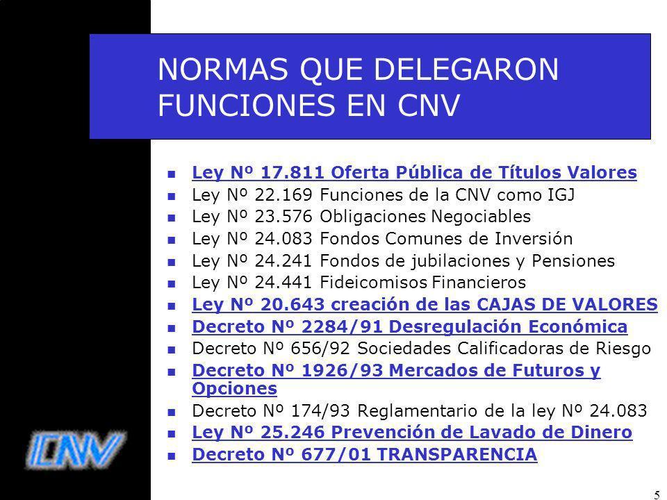 NORMAS QUE DELEGARON FUNCIONES EN CNV