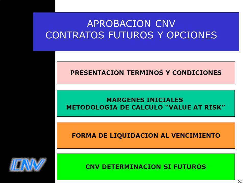 CONTRATOS FUTUROS Y OPCIONES