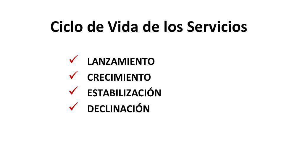 Ciclo de Vida de los Servicios