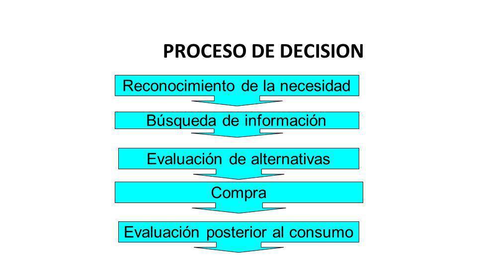 PROCESO DE DECISION Reconocimiento de la necesidad
