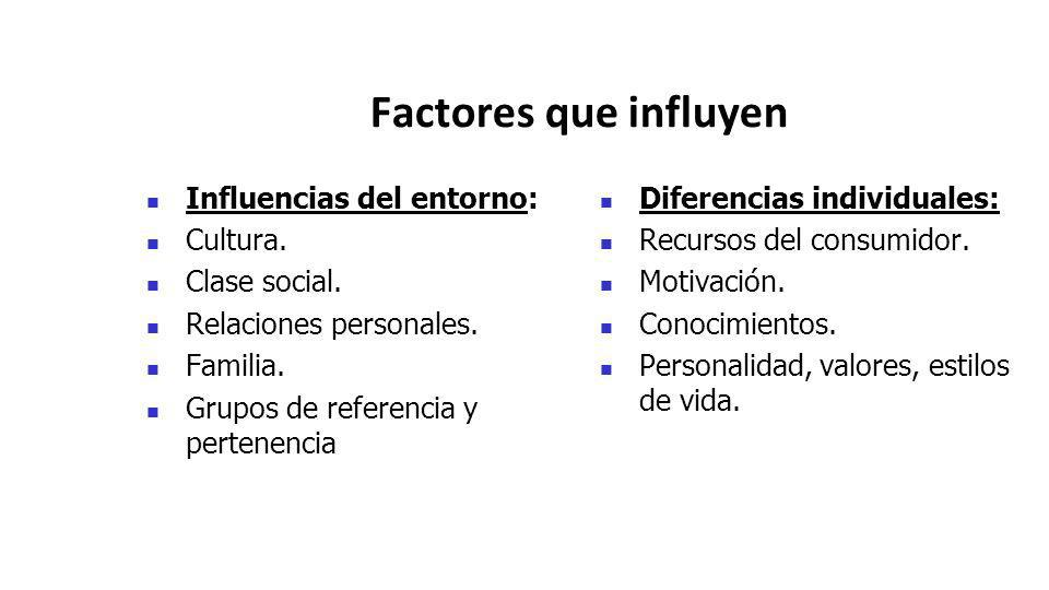 Factores que influyen Influencias del entorno: Cultura. Clase social.