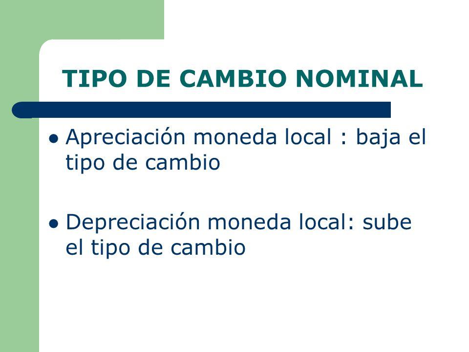 TIPO DE CAMBIO NOMINAL Apreciación moneda local : baja el tipo de cambio.