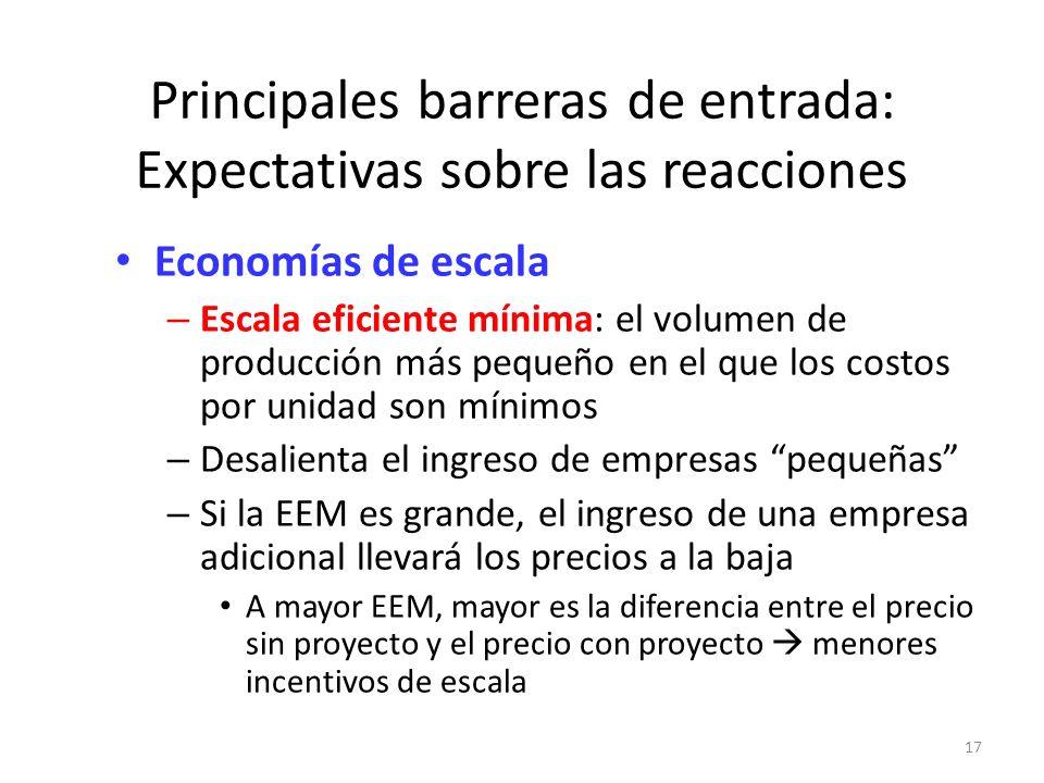 Principales barreras de entrada: Expectativas sobre las reacciones