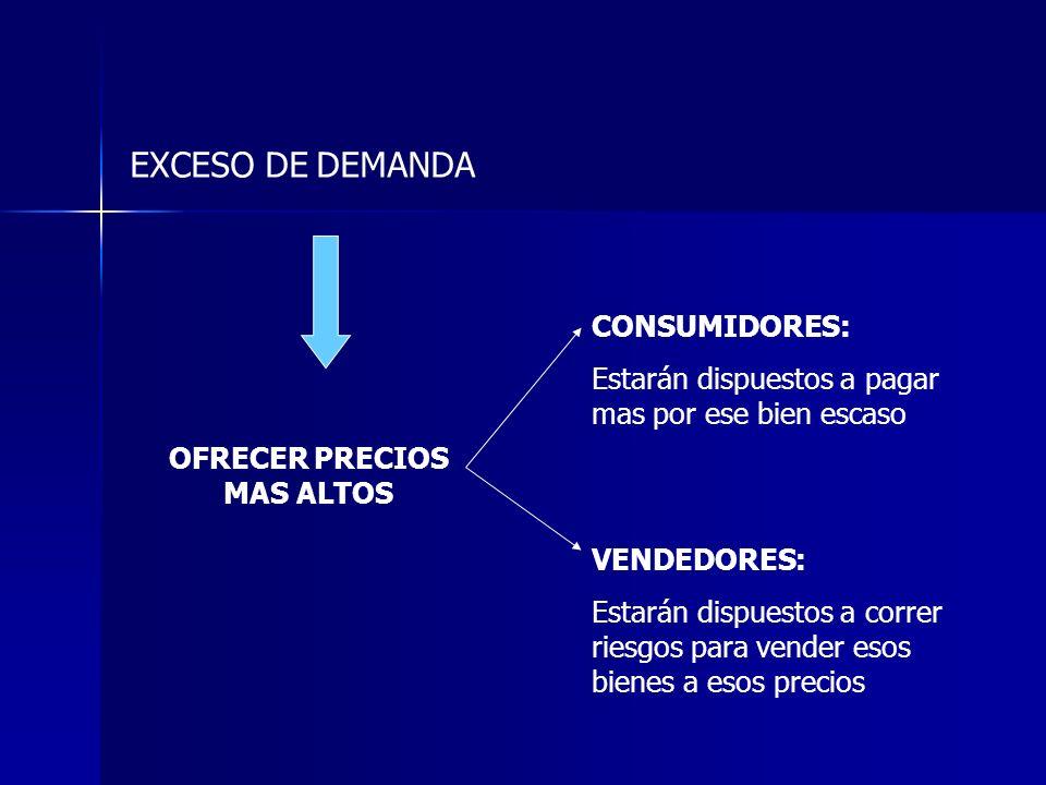 OFRECER PRECIOS MAS ALTOS