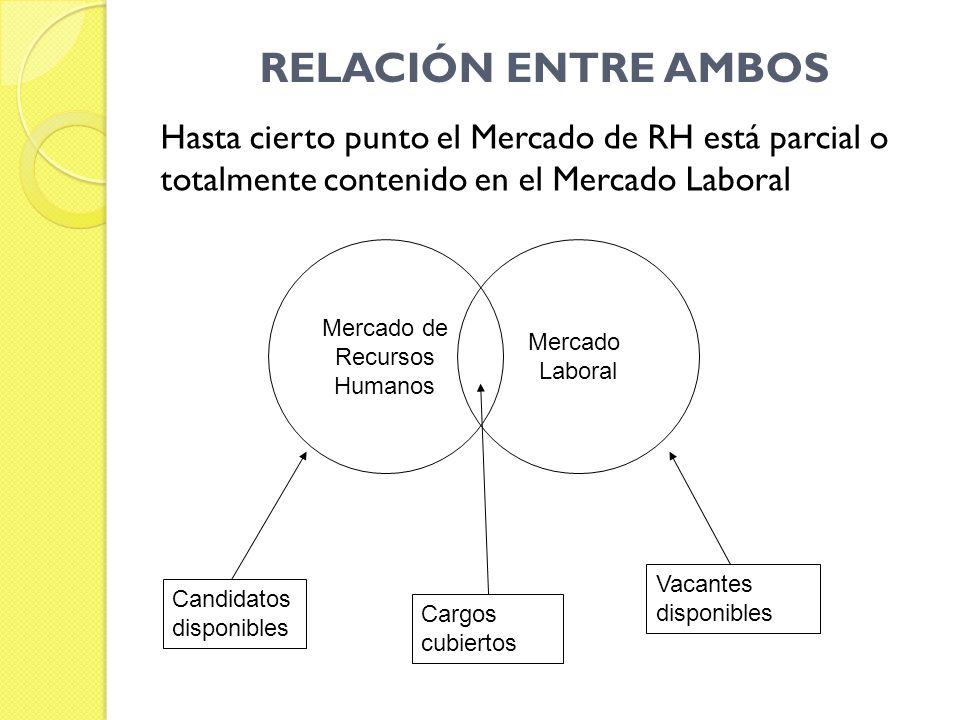 RELACIÓN ENTRE AMBOS Hasta cierto punto el Mercado de RH está parcial o totalmente contenido en el Mercado Laboral.