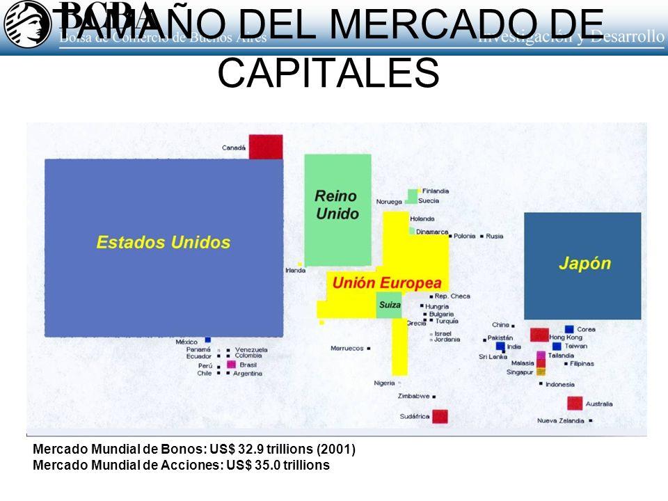 TAMAÑO DEL MERCADO DE CAPITALES