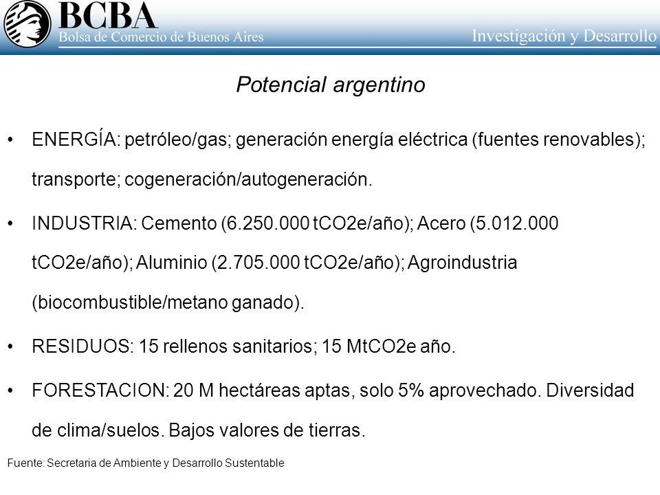 Potencial argentino ENERGÍA: petróleo/gas; generación energía eléctrica (fuentes renovables); transporte; cogeneración/autogeneración.