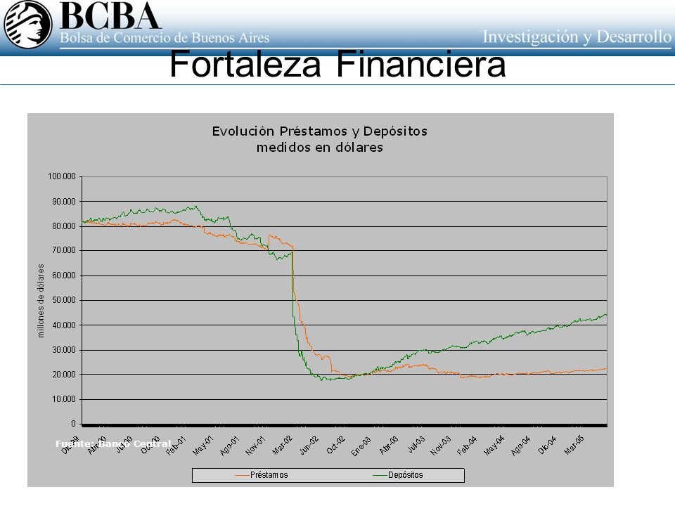 Fortaleza Financiera Fuente: Banco Central
