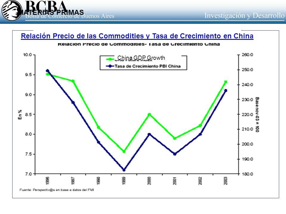 Relación Precio de las Commodities y Tasa de Crecimiento en China