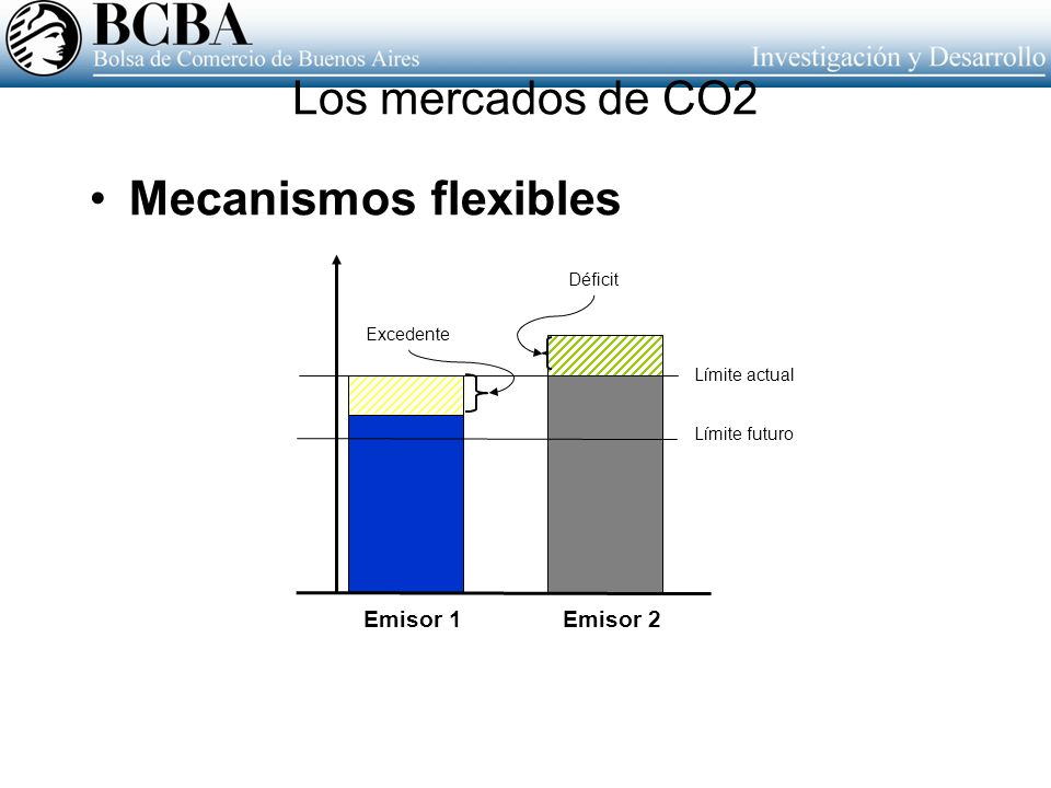 Mecanismos flexibles Los mercados de CO2 Emisor 1 Emisor 2 Déficit