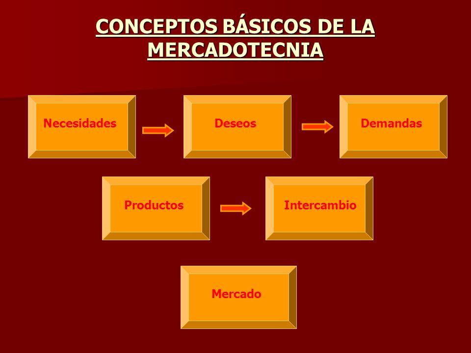 CONCEPTOS BÁSICOS DE LA MERCADOTECNIA