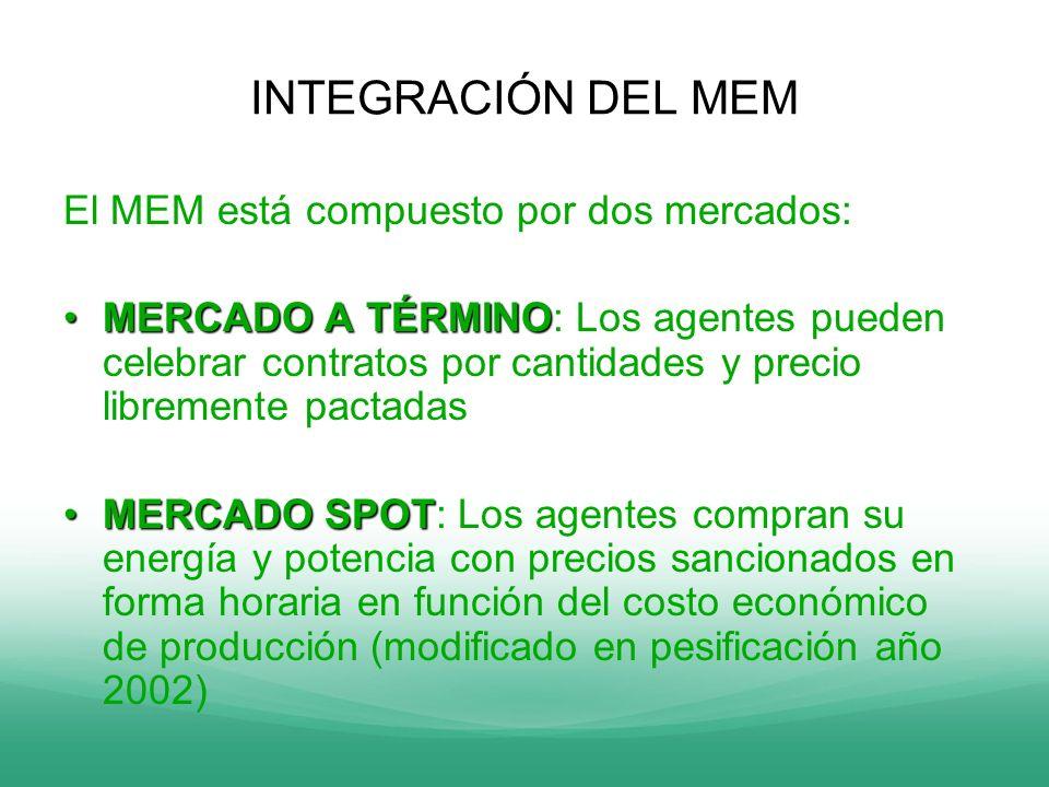 INTEGRACIÓN DEL MEM El MEM está compuesto por dos mercados: