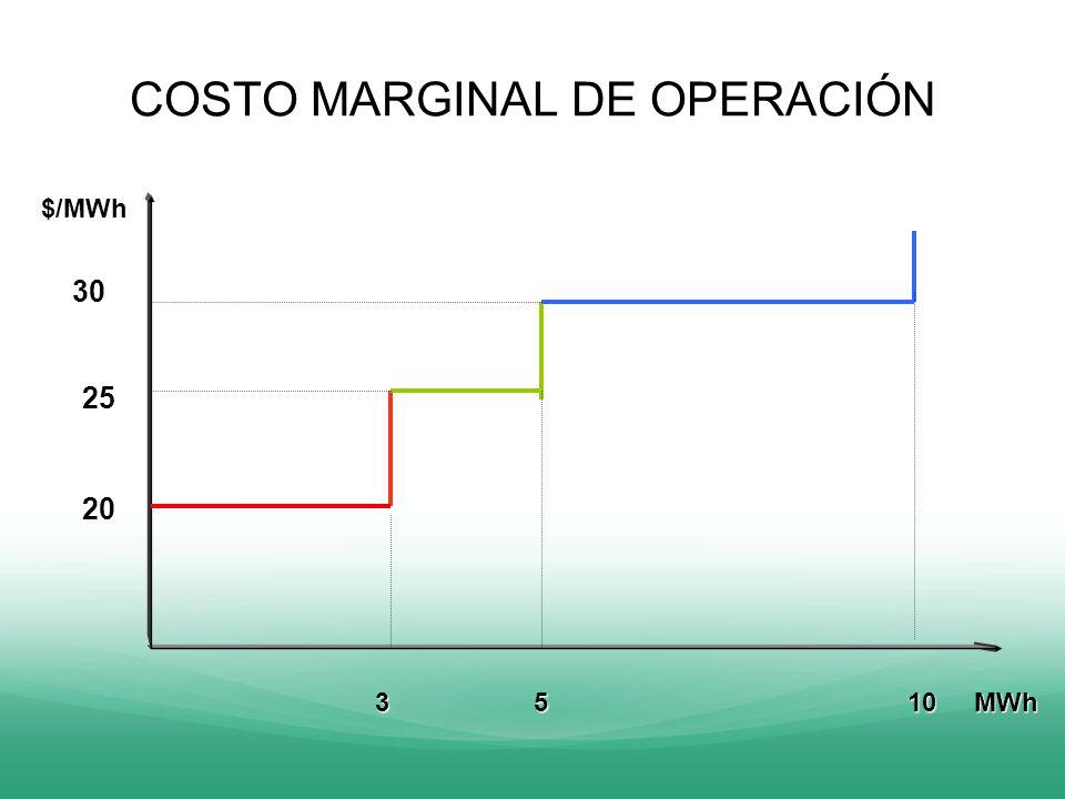 COSTO MARGINAL DE OPERACIÓN