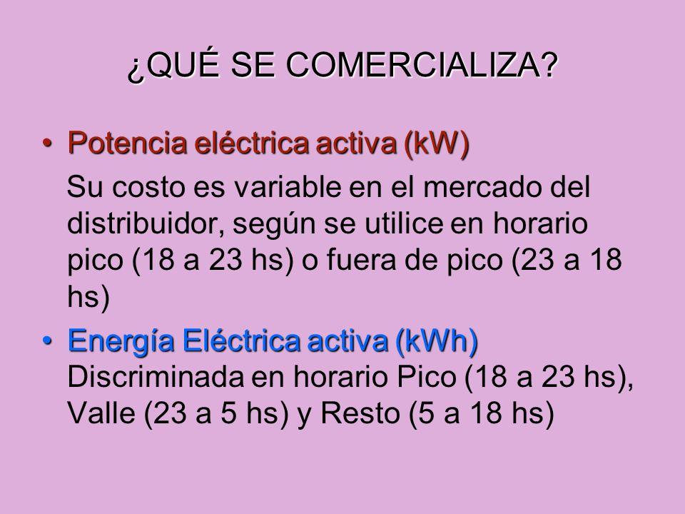 ¿QUÉ SE COMERCIALIZA Potencia eléctrica activa (kW)