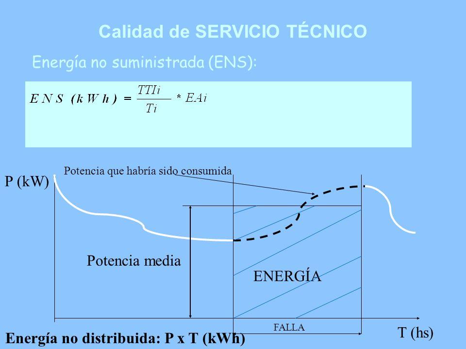 Calidad de SERVICIO TÉCNICO Energía no distribuida: P x T (kWh)