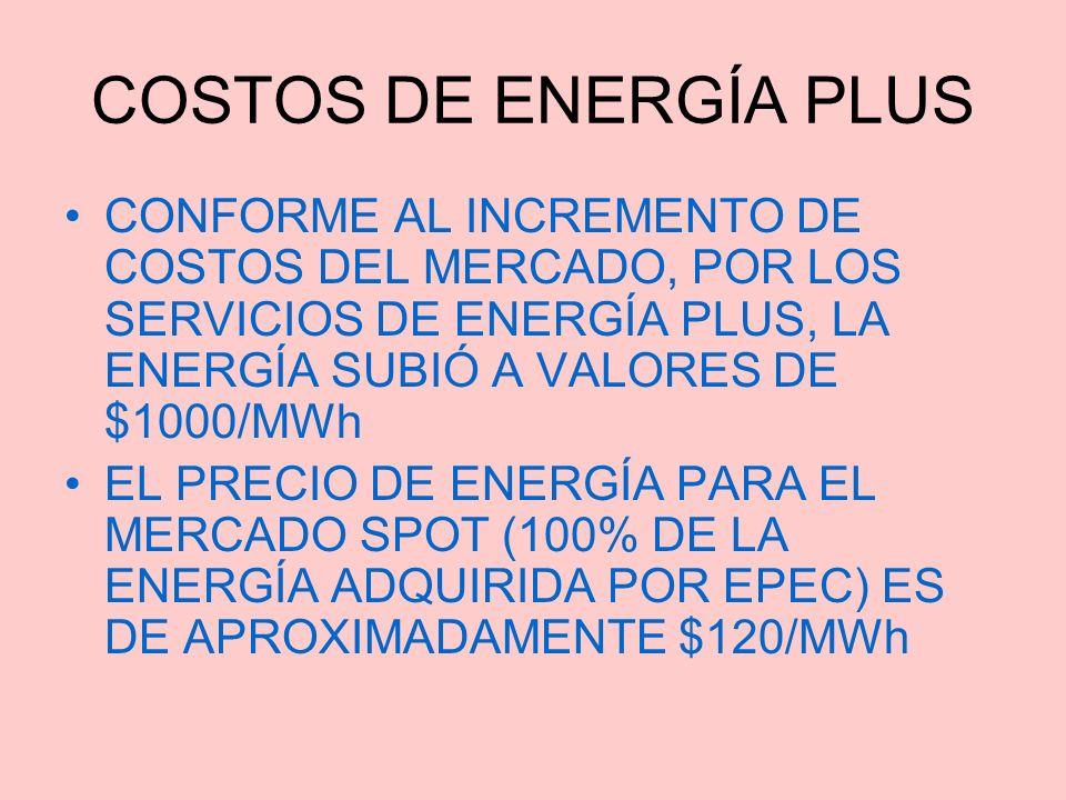COSTOS DE ENERGÍA PLUS CONFORME AL INCREMENTO DE COSTOS DEL MERCADO, POR LOS SERVICIOS DE ENERGÍA PLUS, LA ENERGÍA SUBIÓ A VALORES DE $1000/MWh.