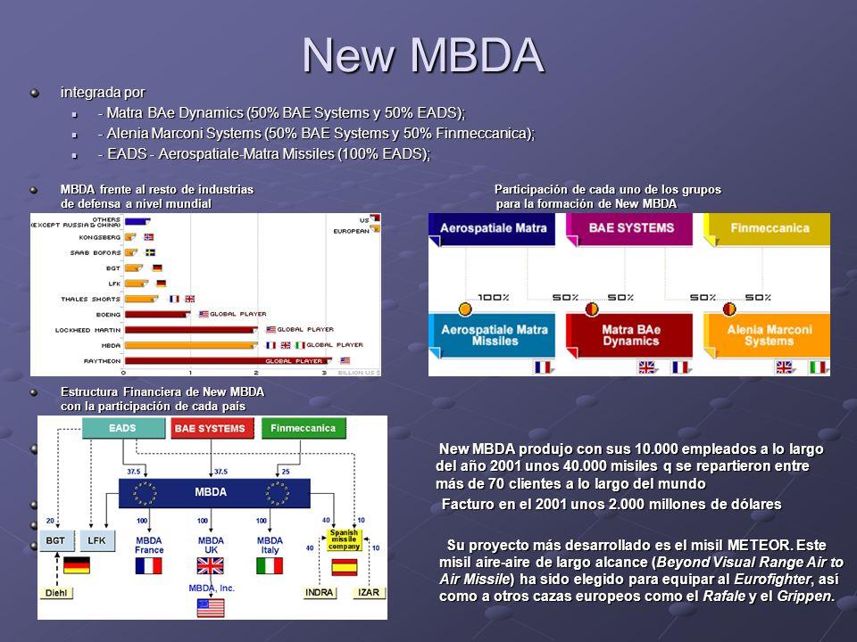 New MBDA integrada por. - Matra BAe Dynamics (50% BAE Systems y 50% EADS); - Alenia Marconi Systems (50% BAE Systems y 50% Finmeccanica);