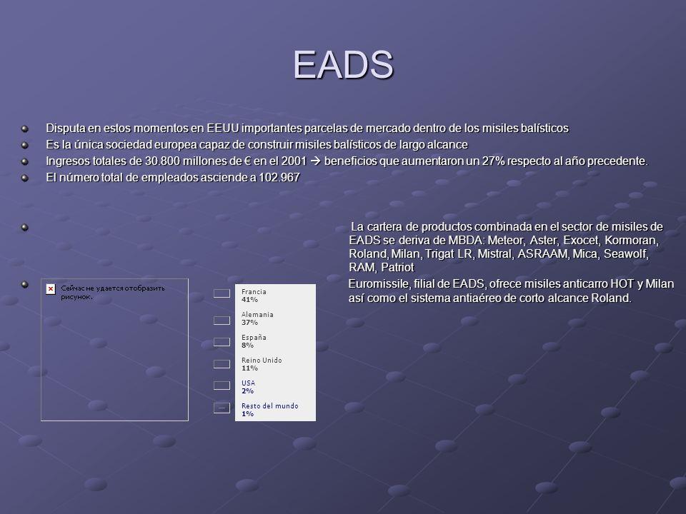 EADS Disputa en estos momentos en EEUU importantes parcelas de mercado dentro de los misiles balísticos.