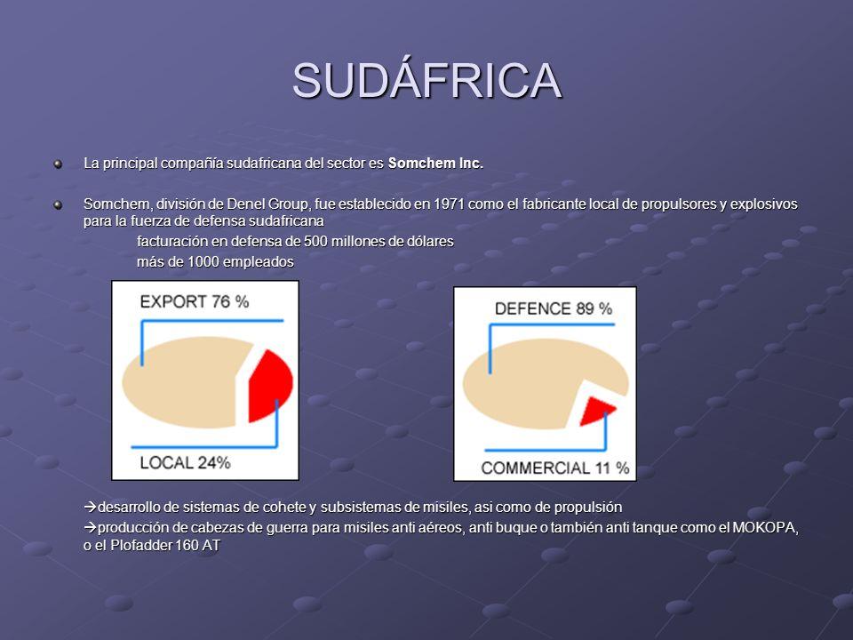 SUDÁFRICA La principal compañía sudafricana del sector es Somchem Inc.