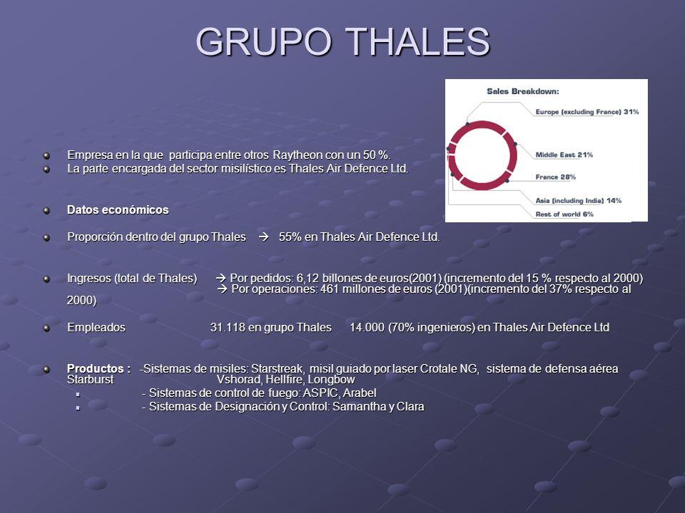 GRUPO THALES Empresa en la que participa entre otros Raytheon con un 50 %. La parte encargada del sector misilístico es Thales Air Defence Ltd.