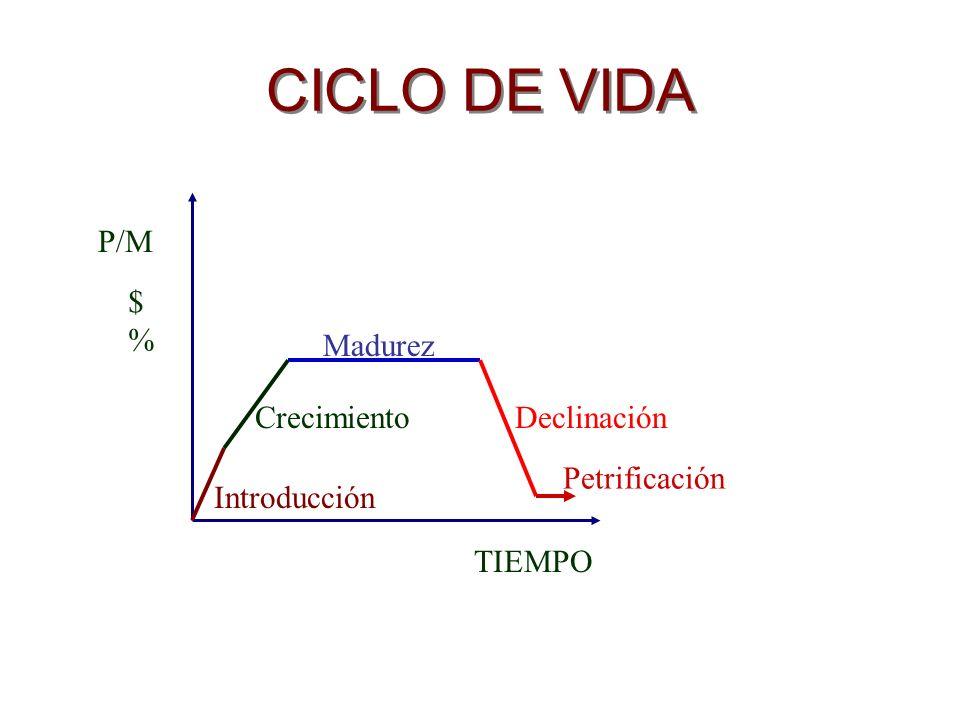 CICLO DE VIDA P/M $ % Madurez Crecimiento Declinación Petrificación