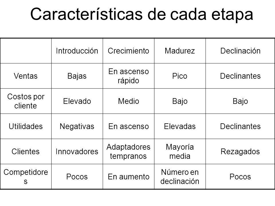 Características de cada etapa
