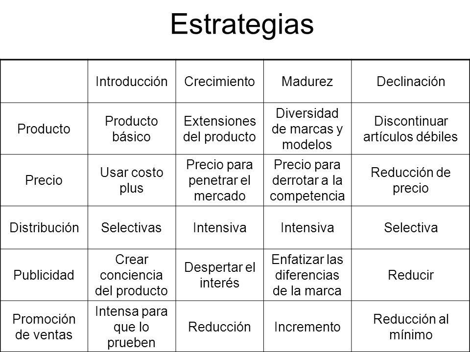 Estrategias Introducción Crecimiento Madurez Declinación Producto