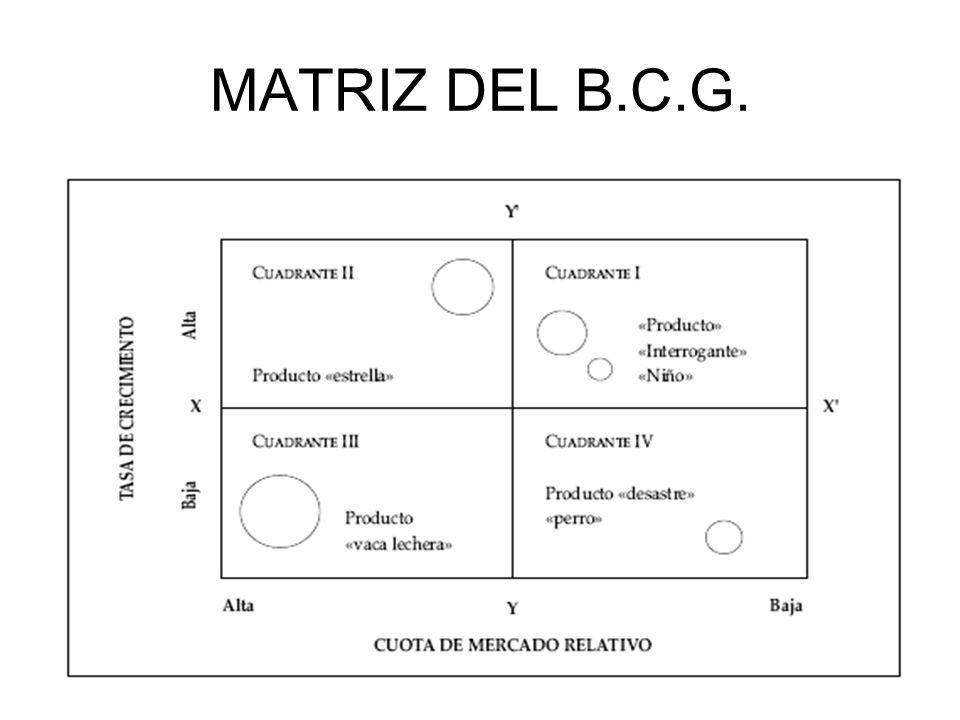MATRIZ DEL B.C.G.