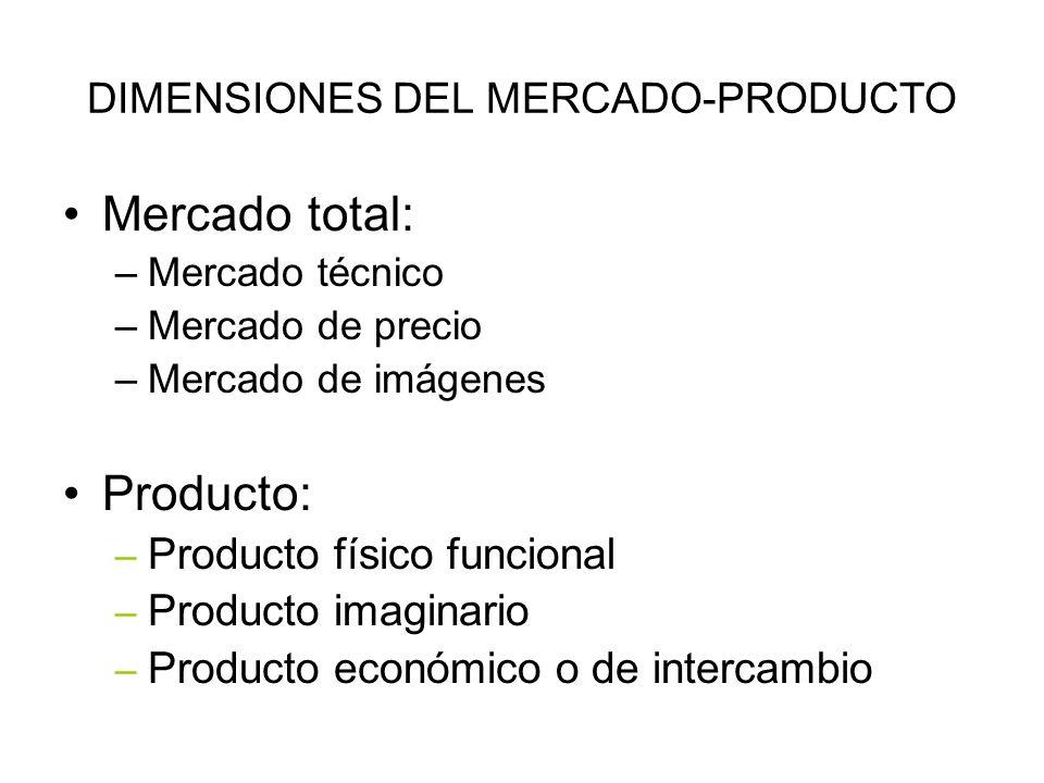 DIMENSIONES DEL MERCADO-PRODUCTO