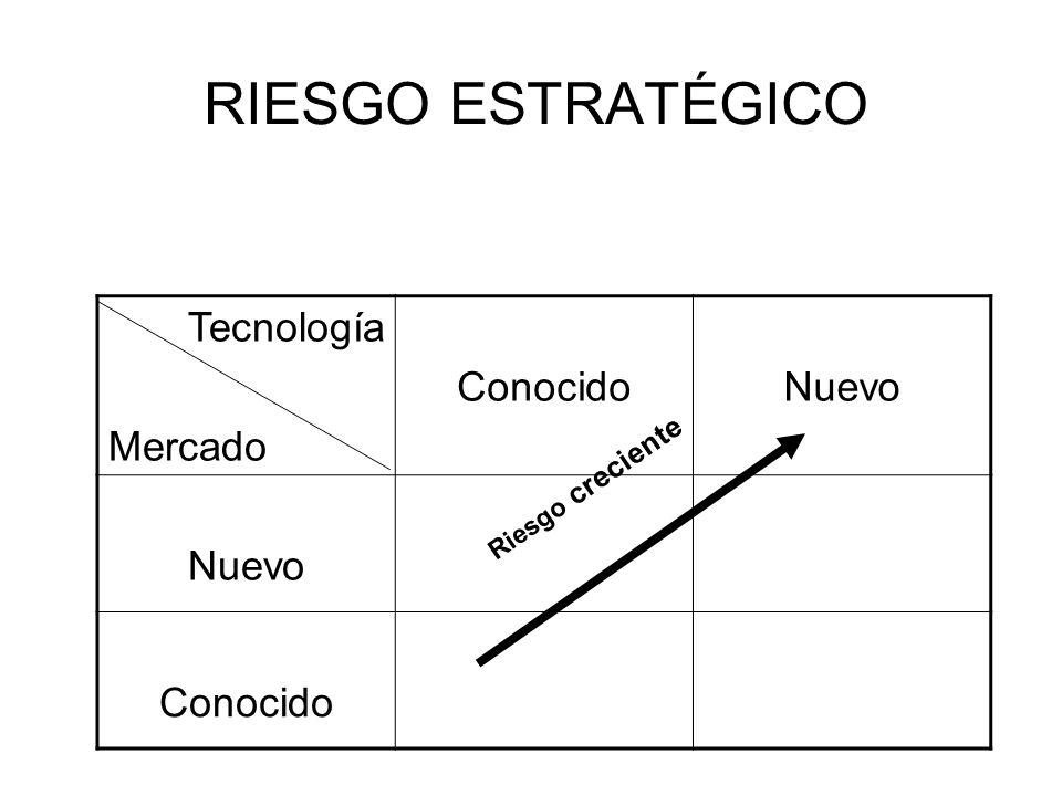 RIESGO ESTRATÉGICO Tecnología Mercado Conocido Nuevo Riesgo creciente