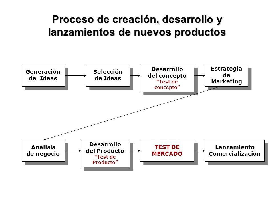 Proceso de creación, desarrollo y lanzamientos de nuevos productos