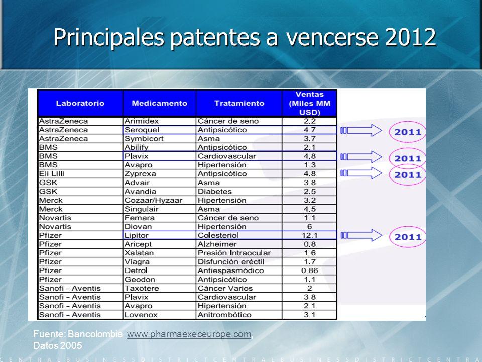 Principales patentes a vencerse 2012