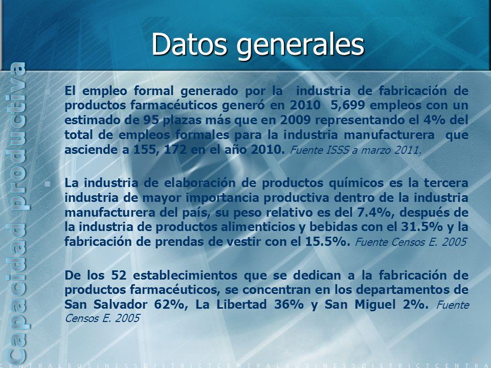 Datos generales Capacidad productiva
